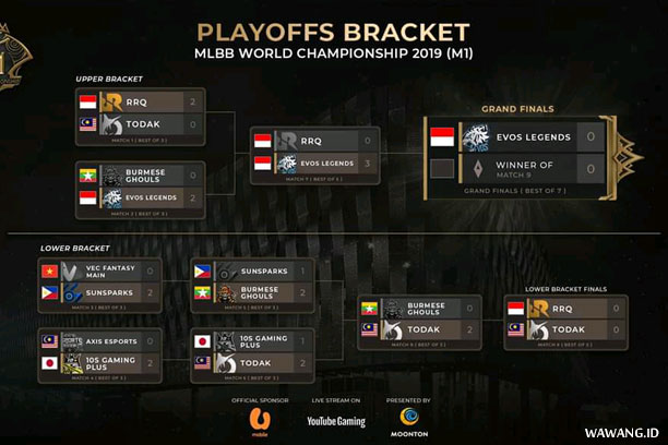 Jadwal Grand Finals M1 2019