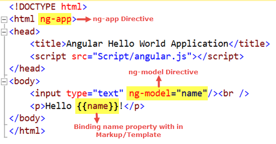 Hello World AngularJS Example