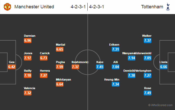 Possible Lineups, Team News, Stats – Manchester United vs Tottenham