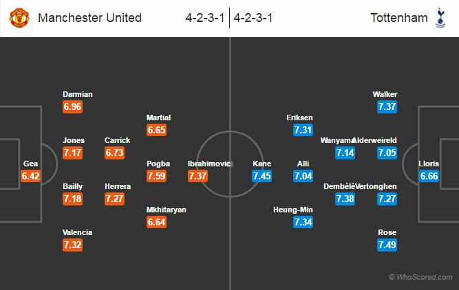 Possible Lineups, Team News, Stats – Manchester United vs Tottenham