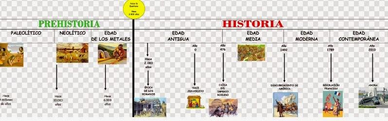 Linea Del Tiempo De Las Primeras Civilizaciones Del Mundo