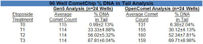 % DNA in tail calculations for 96-well CometChip
