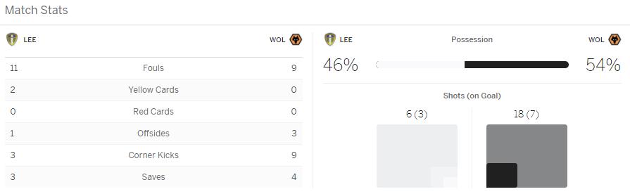 แทงบอลออนไลน์ ไฮไลท์ เหตุการณ์การแข่งขัน ลีดส์ ยูไนเต็ด vs วูล์ฟแฮมป์ตัน