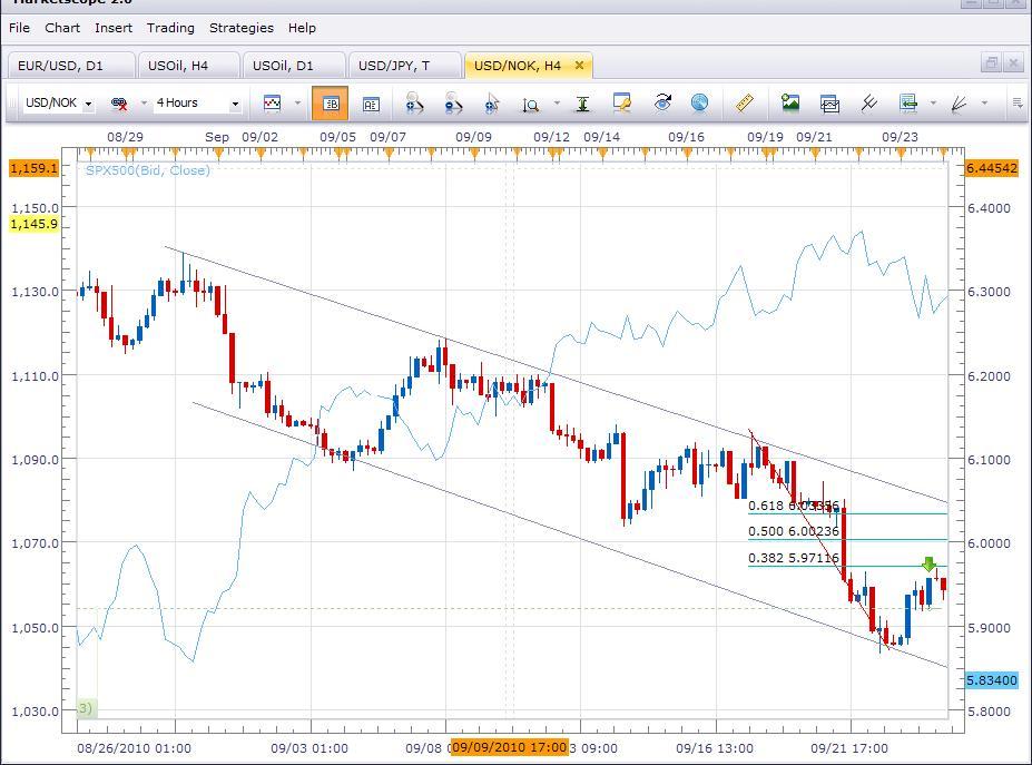 Worldwide forex traders