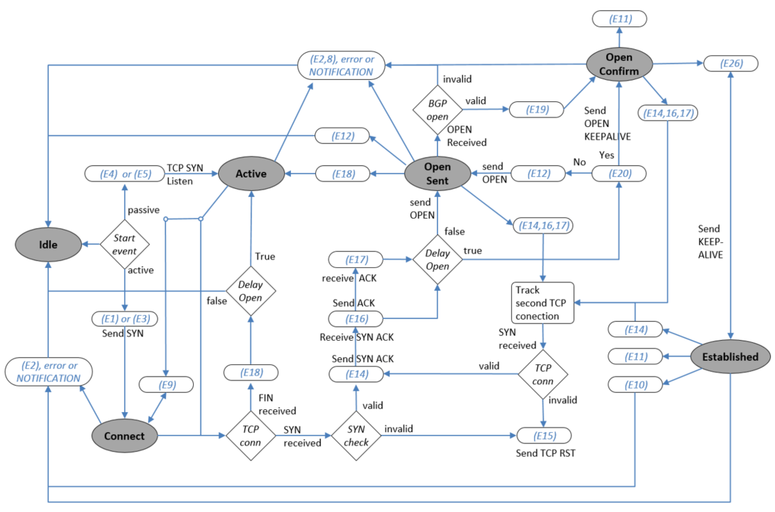 medium resolution of start negotiation of the tcp connection