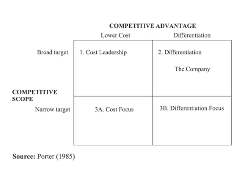 Words Don\u0027t Come Easy Chapter 2 - Identifying Competitive Advantages - porter's three generic strategies
