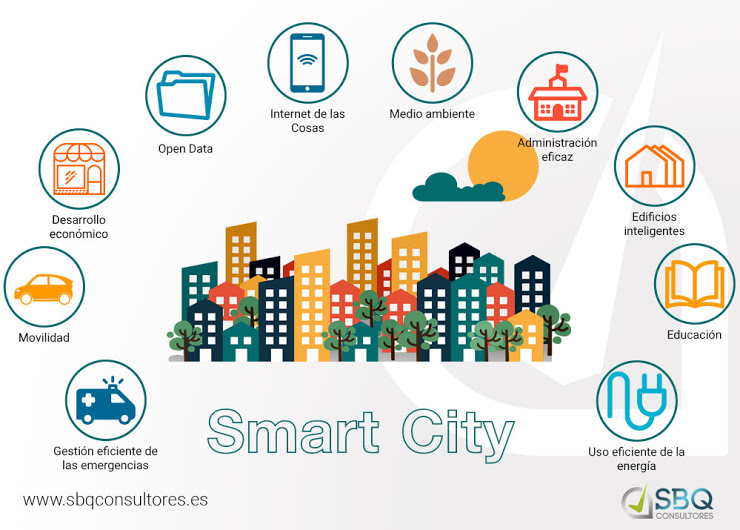 Smart Cities - Negocios con Futuro