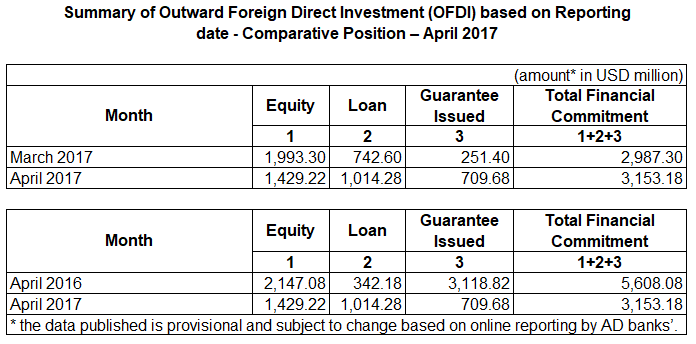 [India] Outward Foreign Direct Investment (OFDI) For April 2017
