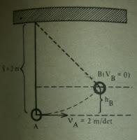 Hukum Kekekalan Energi Mekanis