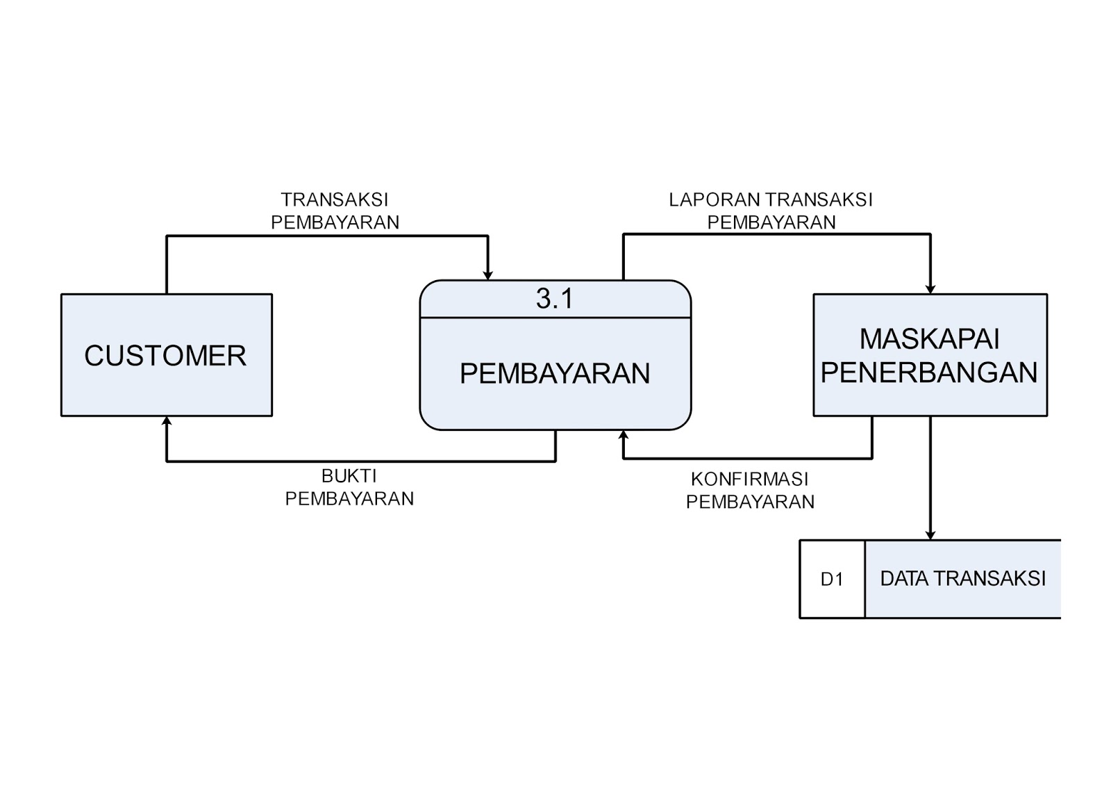 Analisis perancangan sistem rancangan data flow diagram data flow diagram level 2 pembayaran ccuart Image collections