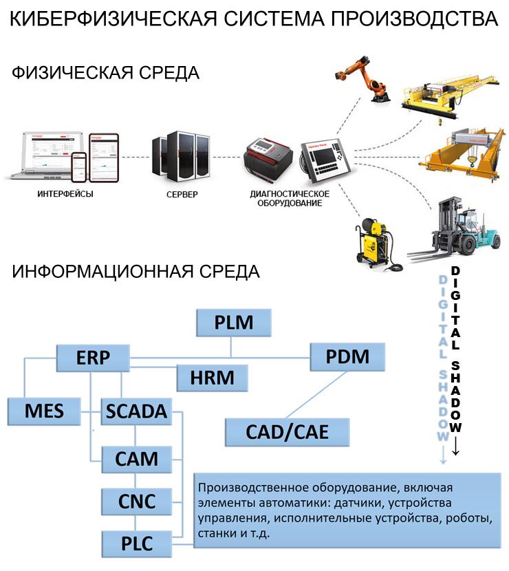 Новые технологии автоматизации требуют новых методов управления производством