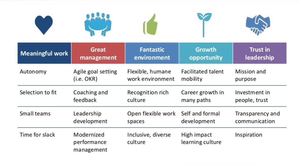 job design goal setting and flexible