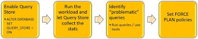 Getting started with Query Store feature in SQL Server 2016 – Part 2