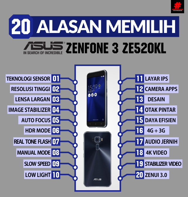INFOGRAFIS Mengapa Memilih ASUS Zenfone 3