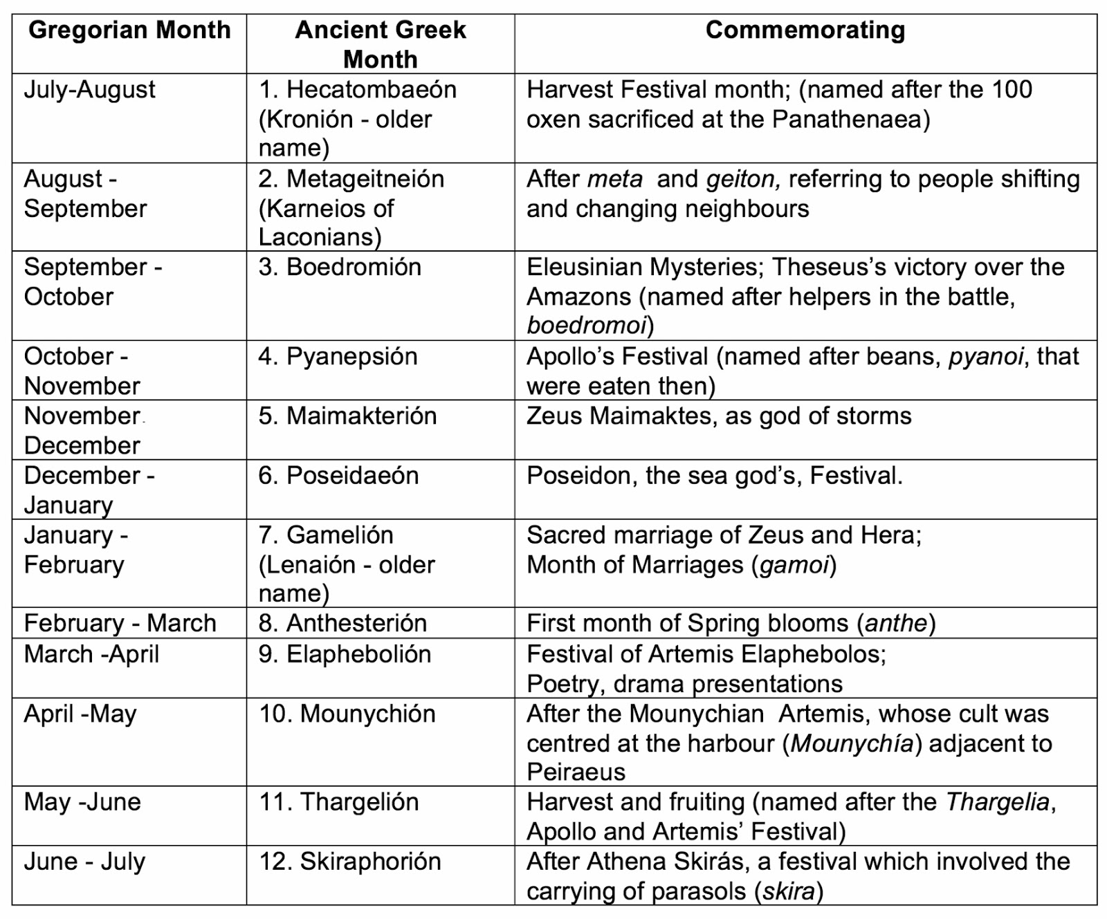 Ancient Greek Athenian or Attic Calander  sc 1 st  Greeker Than The Greeks & Greeker Than The Greeks: Greece in All Her Glory; Under the Mystical ...