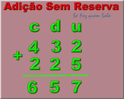 Adição sem reserva: a soma das unidades, das dezenas, das centenas, etc. dá sempre menor ou igual a nove