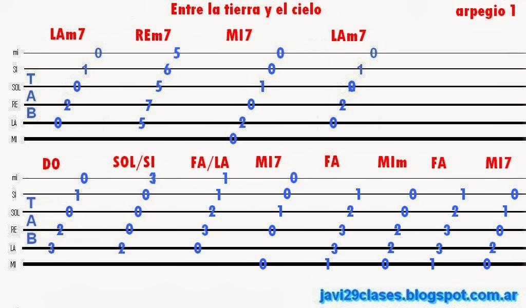 tablatura de Entre la tierra y el cielo (Los Nocheros) para guitarra, arpegio