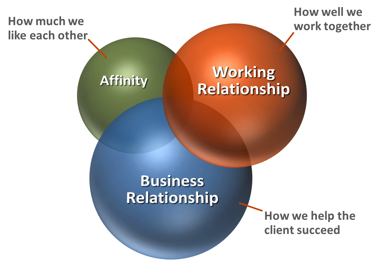 it and business relationship