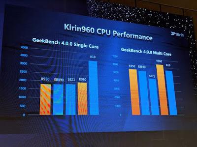 Kirin 960 CPU