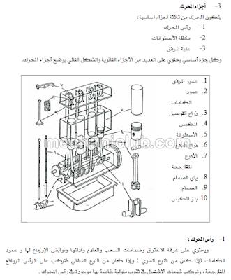 تحميل كتاب شامل عن أساسيات عمل المحرك PDF