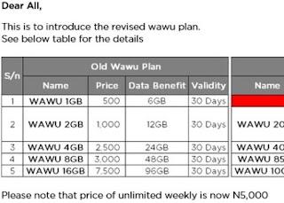 New Ntel WAWU Data Plans