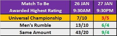 Kambi's Wrestling Observer Star Rating Markets - Highest Rated Match Head-to-Head (Royal Rumble 2019)