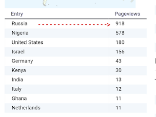 Russia Pageviews From Yandex