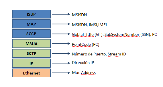 Hacking en redes SS7 ~ Security By Default