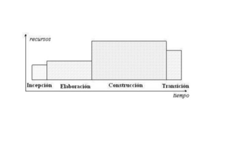 procesamiento 1: METODOLOGIAS DE DESARROLLO DE SOFTWARE