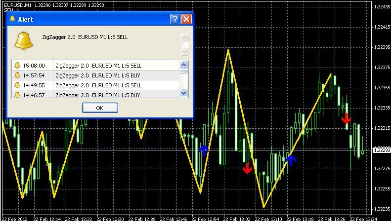 Forex zigzag indicator