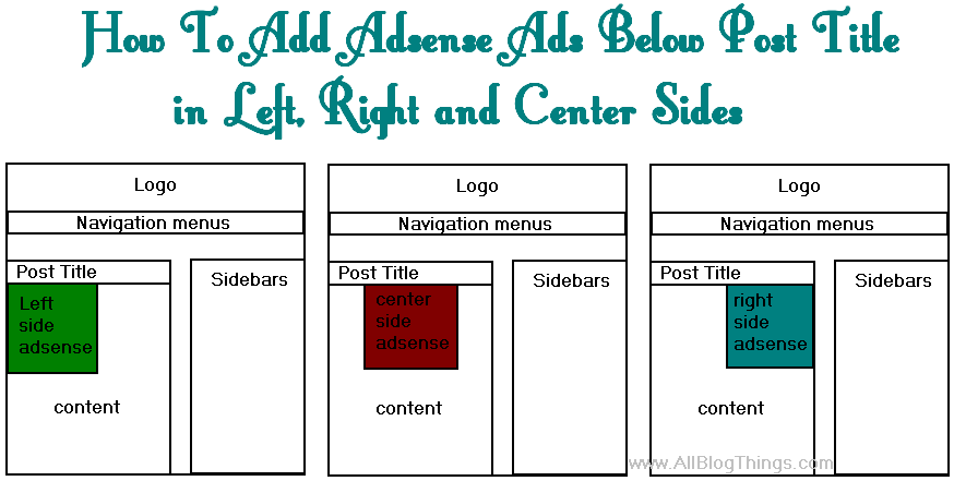 How To Add Adsense Ads Below Post Title in Left, Right and Center Sides