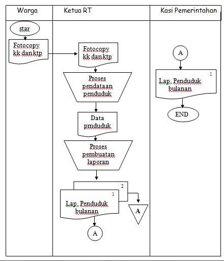 Hieani Zhivanna Sistem Informasi Pendataan Penduduk Diaz T G