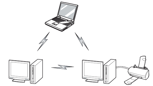 Wireless LAN Modes Using this Device