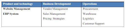 Supply Chain Management: Flipkart's inventory management