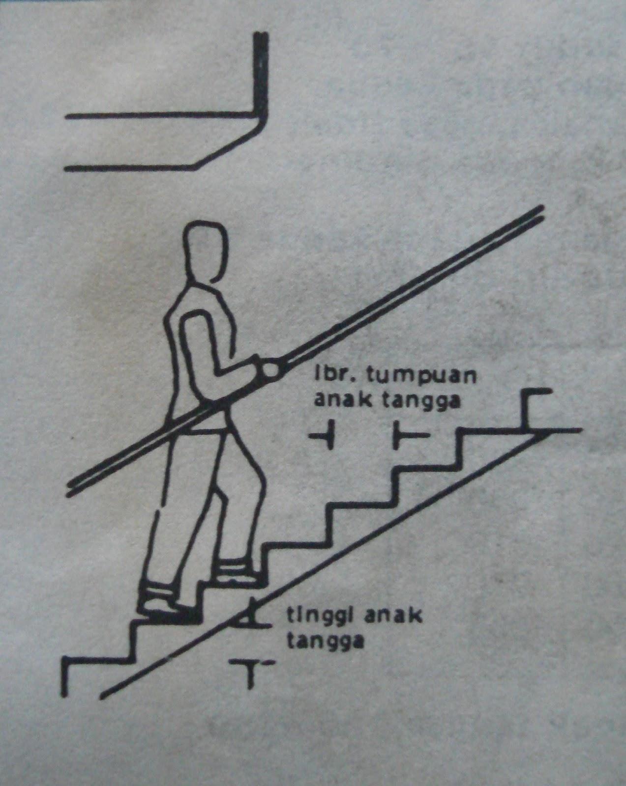 Sketsa Tangga