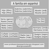 A família em espanhol, aprender espanhol, dicas de espanhol, espanhol, curso de espanhol, espanhol para iniciantes