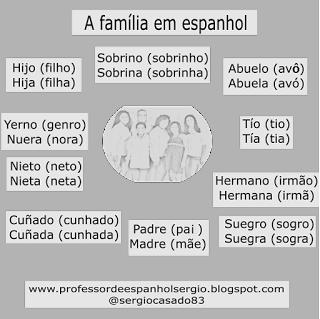 A família em espanhol