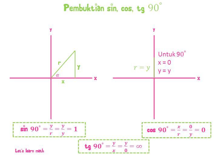 Let S Learn Math Pembuktian Sin Cos Dan Tg Sudut Sudut Istimewa