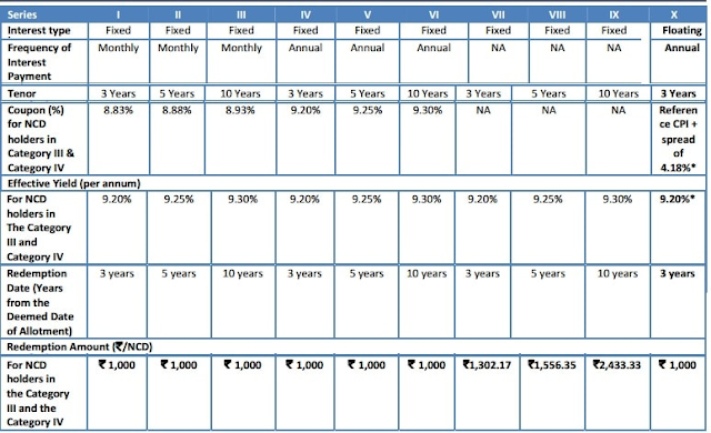 DHFL 9.30% Non-Cumulative Debentures (NCDs) – August 2016