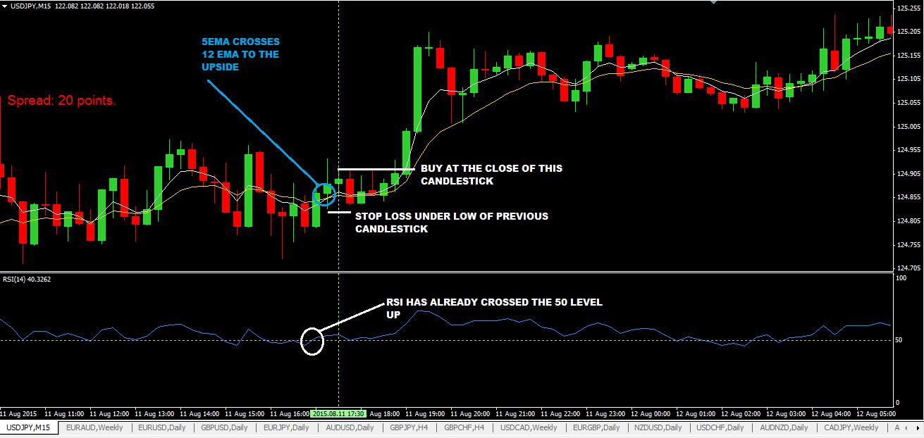 Форекс 10 пипс в форекс отличия организаторов торговли ценными бумагами от фондовой биржи