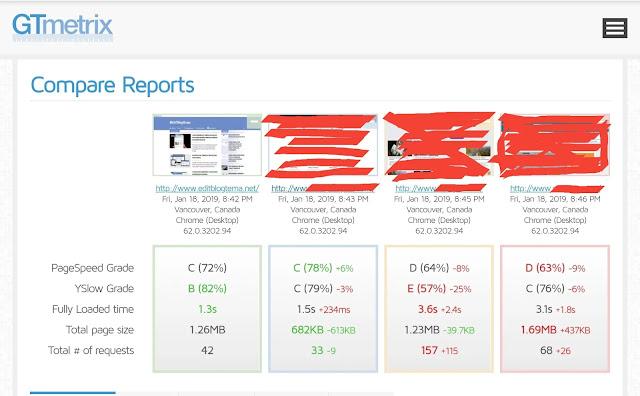 dengan gmetrix kita dapat membandingkan performa blog kita dengan kompetitor