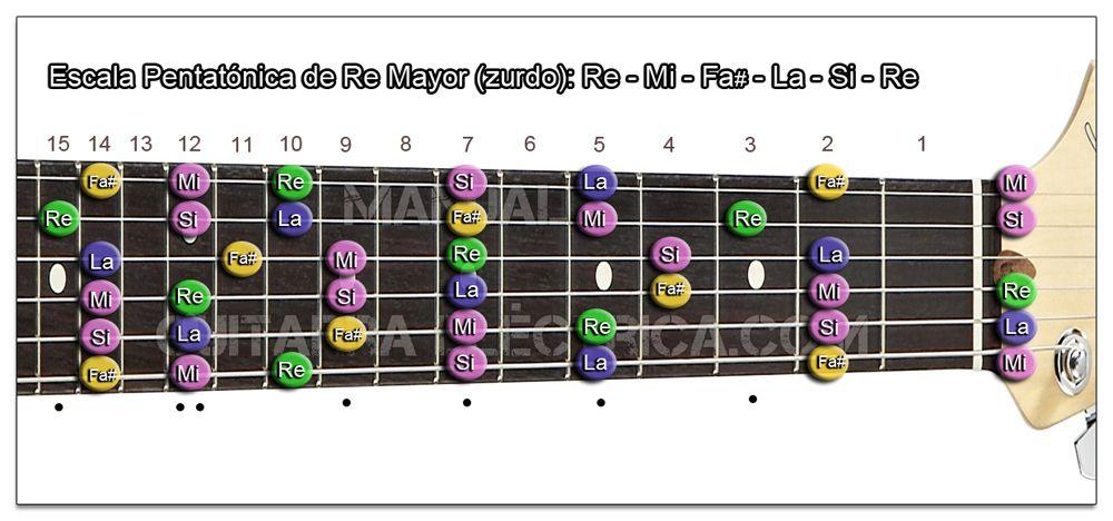 Escala Guitarra Re mayor Pentatónica - D (Zurdo)