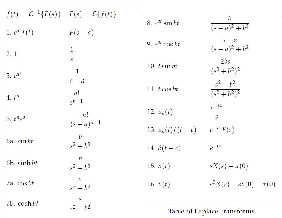 """아무나 """"수학"""" & """"과학"""": W3.1/29강 라플라스 변환의 정의(Definition of ..."""