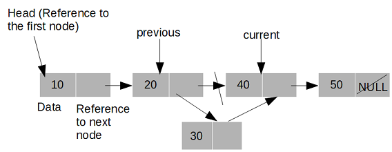 Sorted Linked List In Java