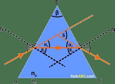 pembiasan cahaya pada prisma: rumus sudut deviasi minimum
