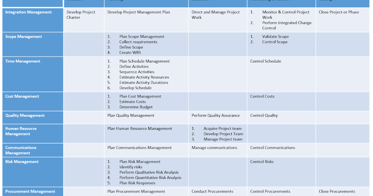 Become A Certified Project Manager Chapter 7 Project