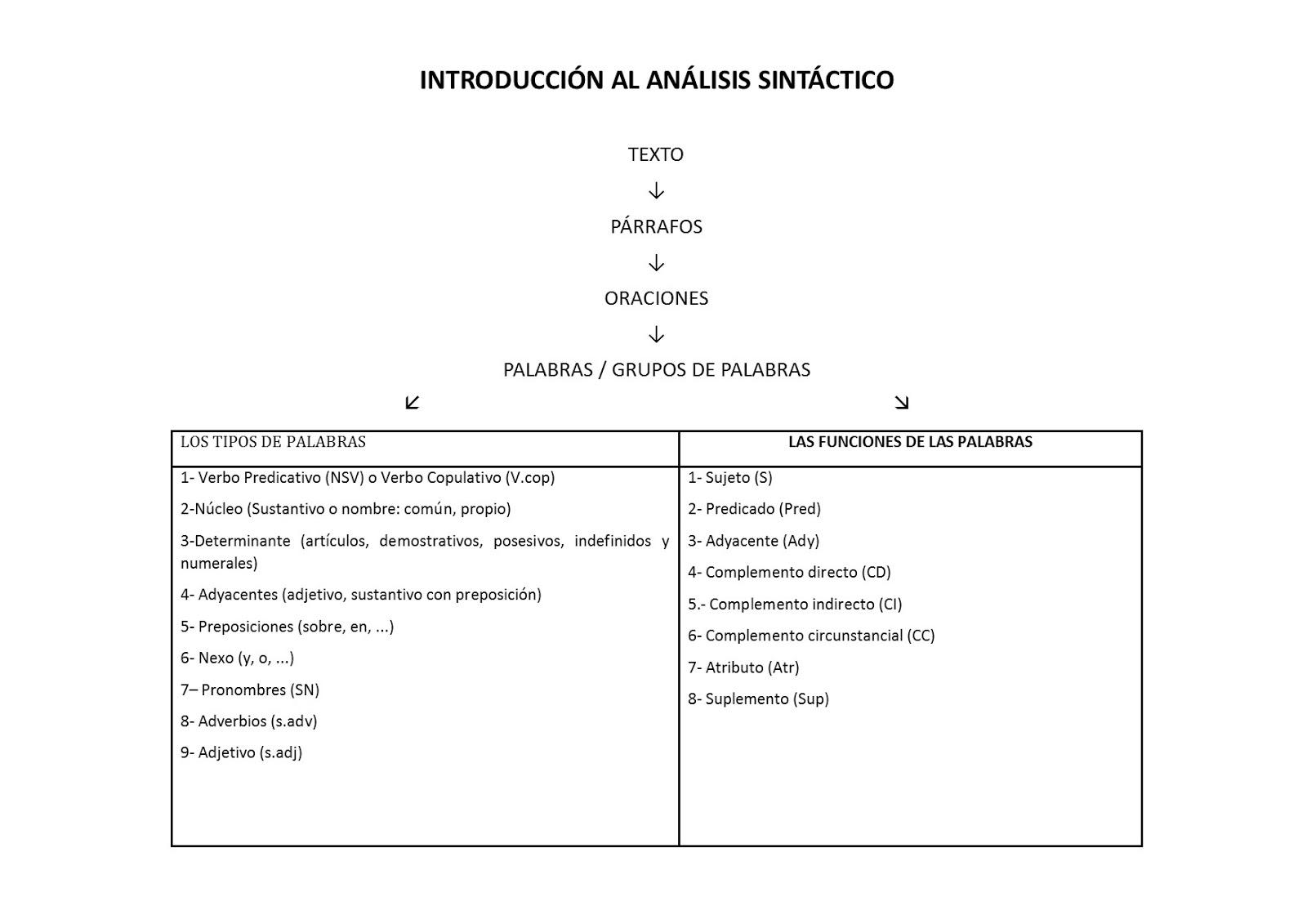 Lengua española para primero: SINTAXIS: TEORÍA-PRÁCTICA