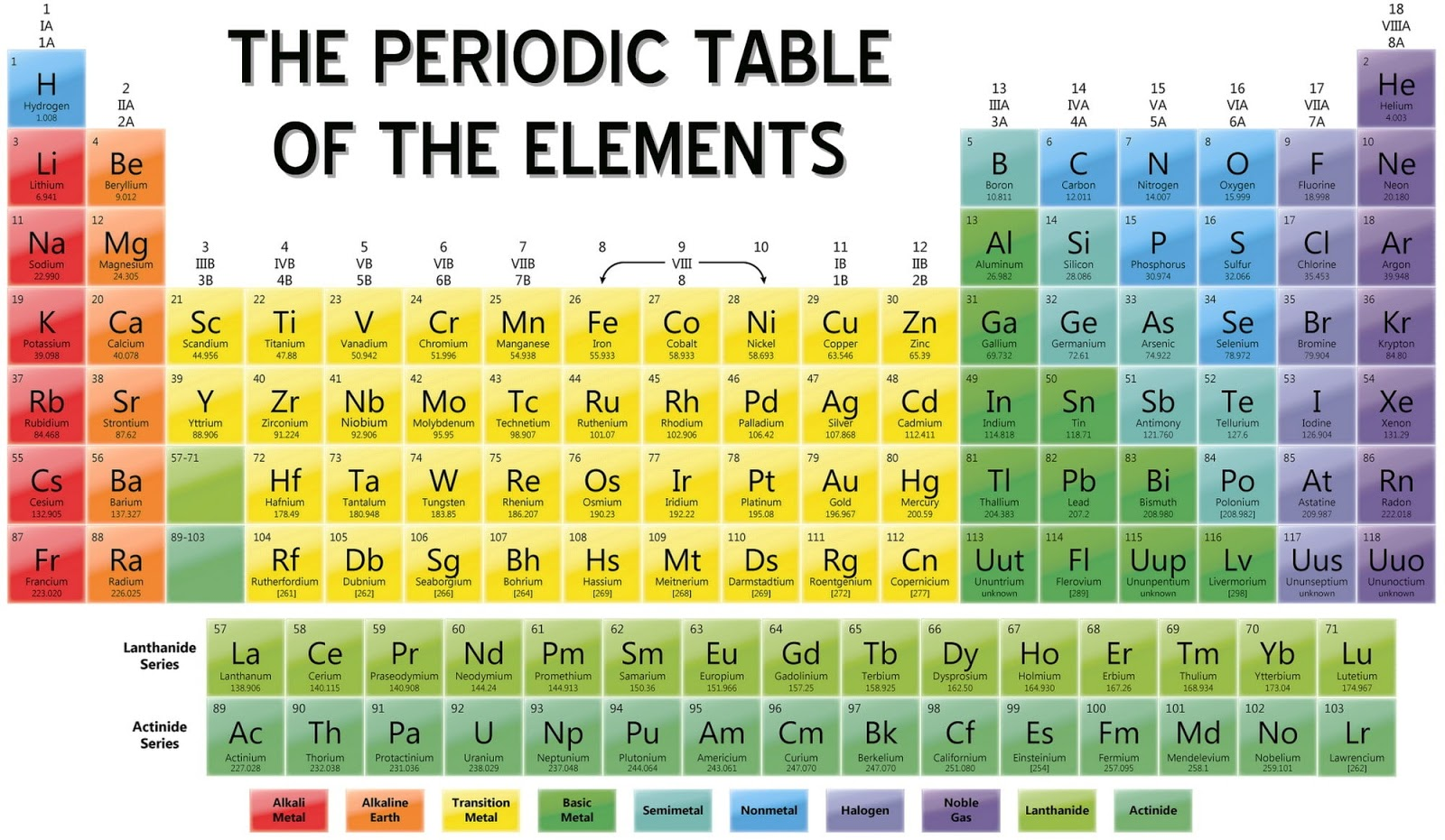 I heart chemistry the periodic table of elements one important thing that ive kept reminding my students to get familiar with is the shape of periodic table here is the tips that might be helpful gamestrikefo Image collections