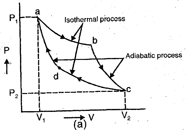 MyBasicConcepts : working of Carnot cycle