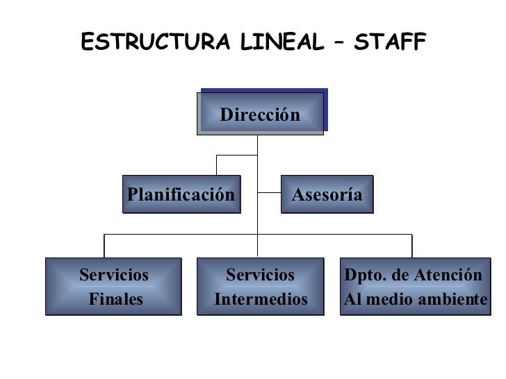 Tipos De Organización Organización Lineal Staff